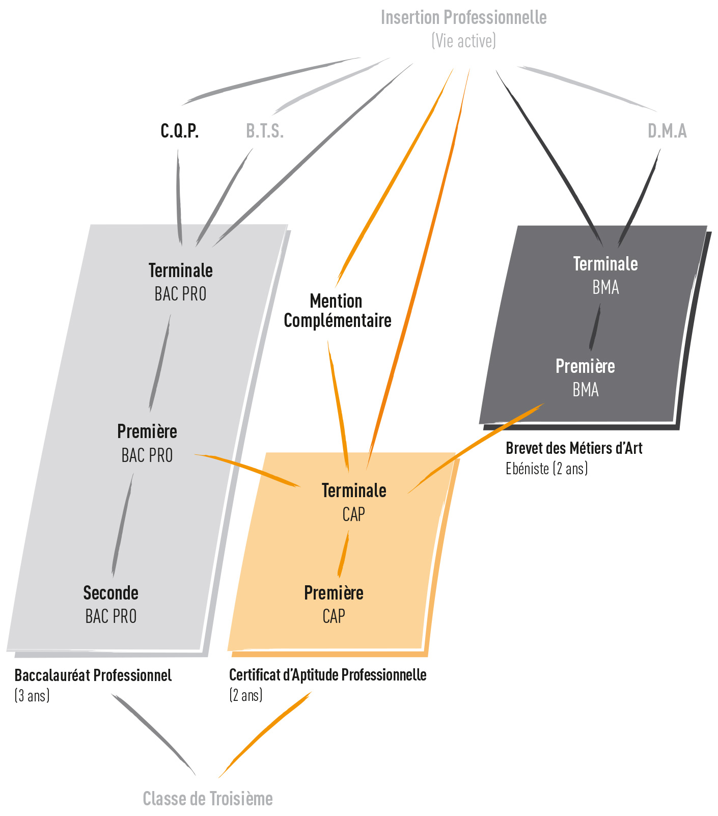 formation_schema